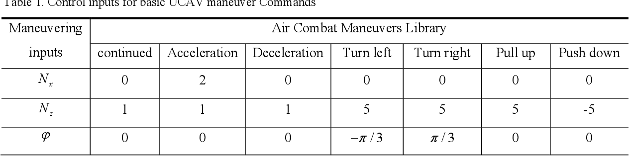 Figure 1 for Research on Autonomous Maneuvering Decision of UCAV based on Approximate Dynamic Programming