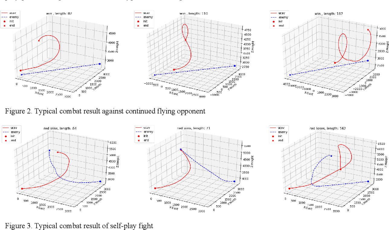 Figure 3 for Research on Autonomous Maneuvering Decision of UCAV based on Approximate Dynamic Programming
