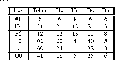 Table 2. Examples of the improvement from histogram to BIC. Lexeme are labeled as a character followed by an index (see text for legend).