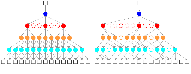 Figure 1 for Deformable TDNN with adaptive receptive fields for speech recognition