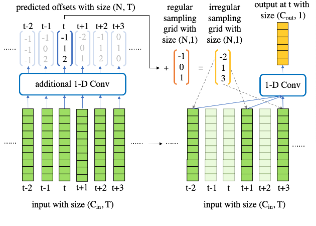 Figure 3 for Deformable TDNN with adaptive receptive fields for speech recognition