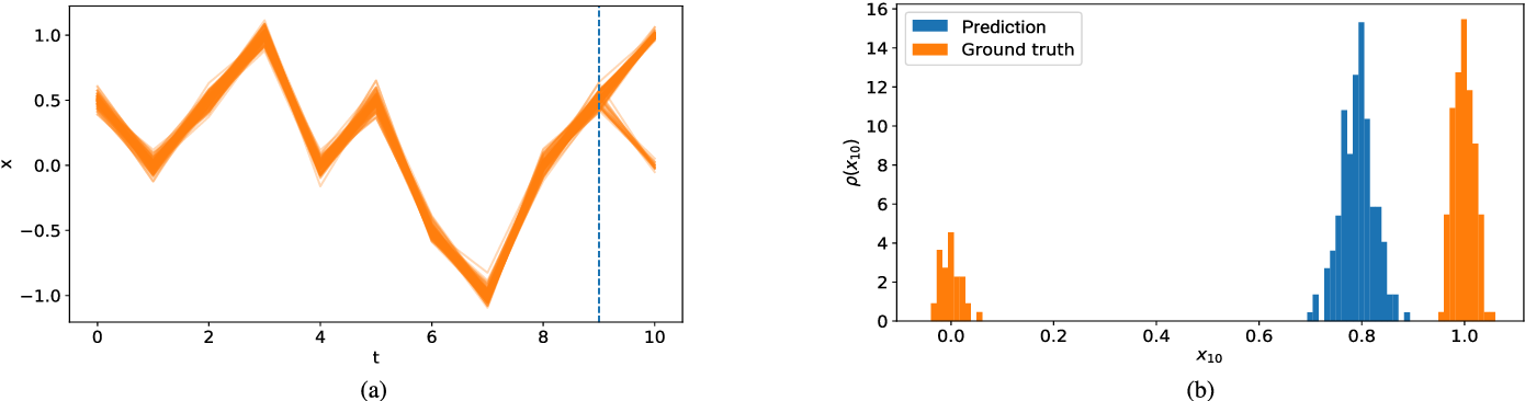 Figure 1 for Probabilistic Forecasting of Sensory Data with Generative Adversarial Networks - ForGAN
