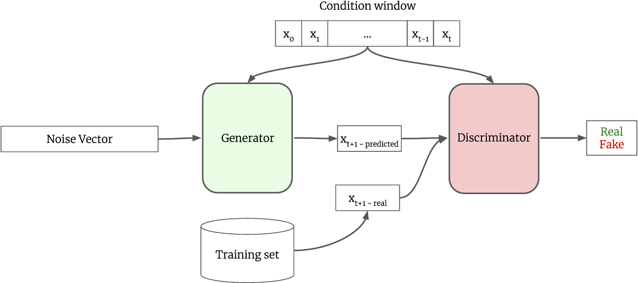 Figure 3 for Probabilistic Forecasting of Sensory Data with Generative Adversarial Networks - ForGAN