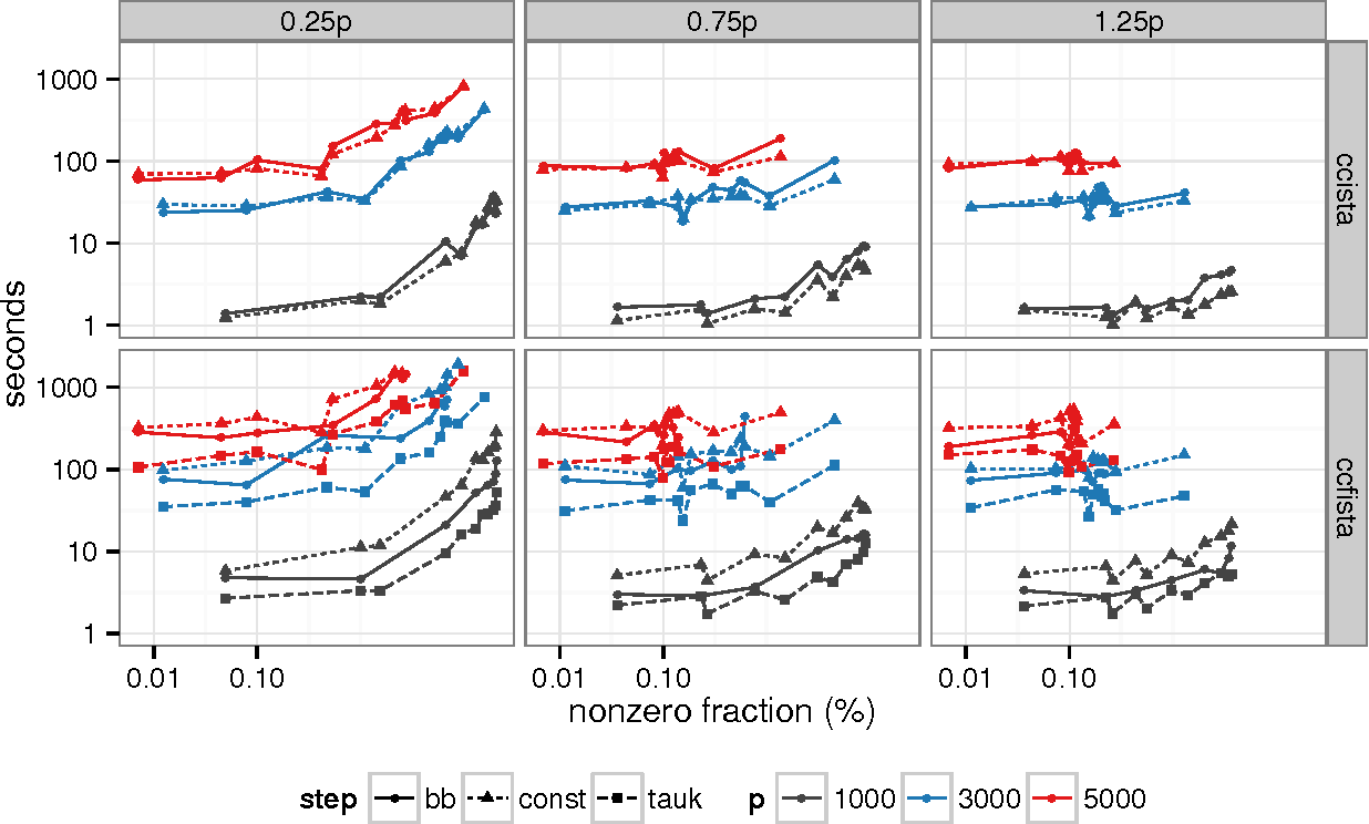 Figure 4 for Optimization Methods for Sparse Pseudo-Likelihood Graphical Model Selection