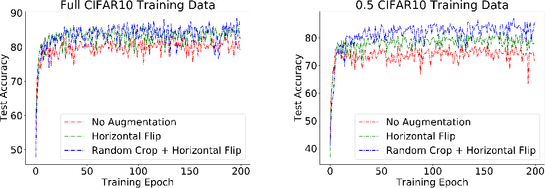Figure 3 for Invariance reduces Variance: Understanding Data Augmentation in Deep Learning and Beyond