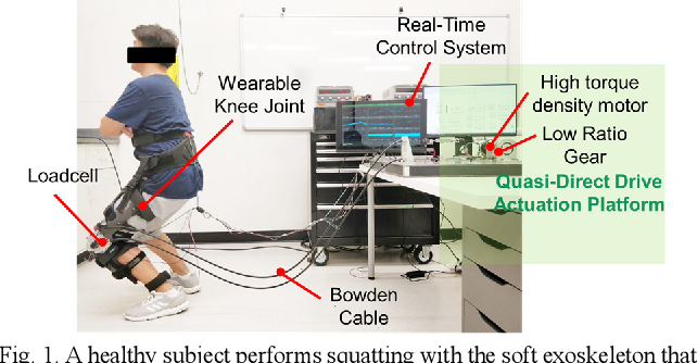 Figure 1 for Design and Control of a Quasi-Direct Drive Soft Hybrid Knee Exoskeleton for Injury Prevention during Squatting