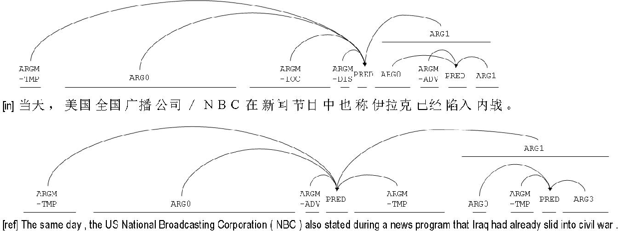 Figure 1 from Coverage of Cross-Lingual Verb Frame Alternations ...