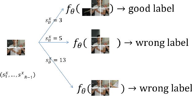Figure 3 for Sequentially Generated Instance-Dependent Image Representations for Classification