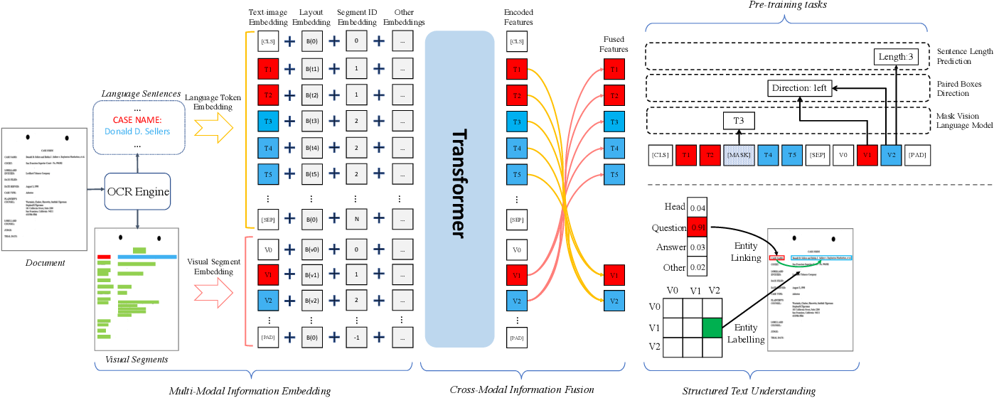 Figure 3 for StrucTexT: Structured Text Understanding with Multi-Modal Transformers