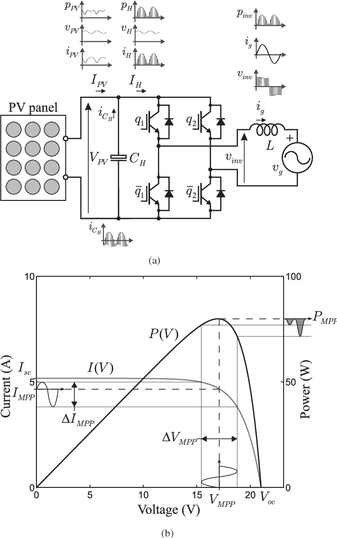 Influence Of Double Line Frequency Power Oscillation In Photovoltaic