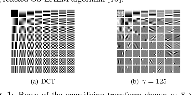 Figure 1 for Low Dose CT Image Reconstruction With Learned Sparsifying Transform
