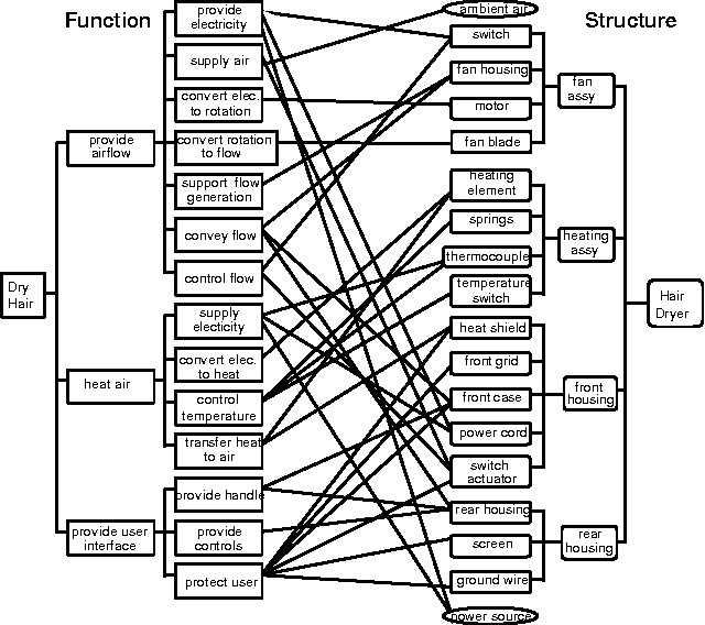Cie 5702 Advanced Fmea Using Meta Behavior Modeling For Concurrent