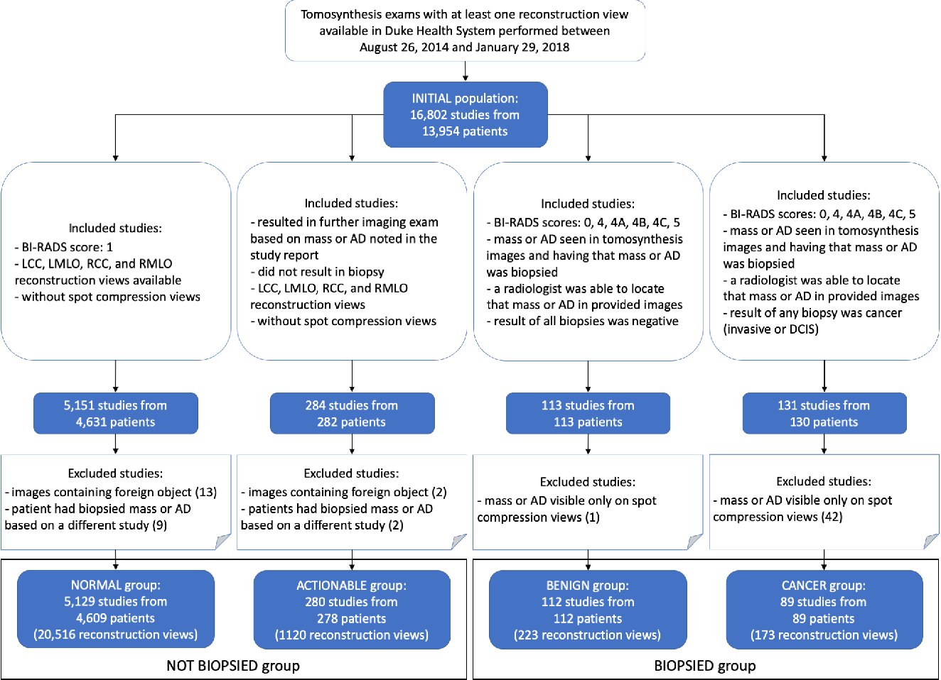 Figure 1 for Detection of masses and architectural distortions in digital breast tomosynthesis: a publicly available dataset of 5,060 patients and a deep learning model