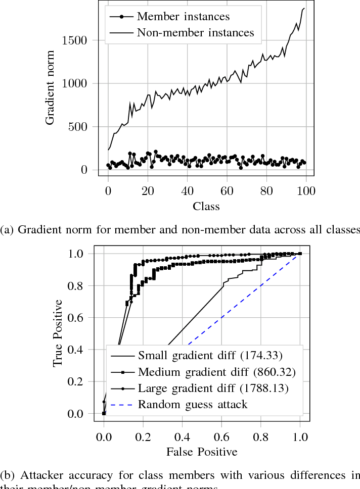 Figure 3 for Comprehensive Privacy Analysis of Deep Learning: Stand-alone and Federated Learning under Passive and Active White-box Inference Attacks