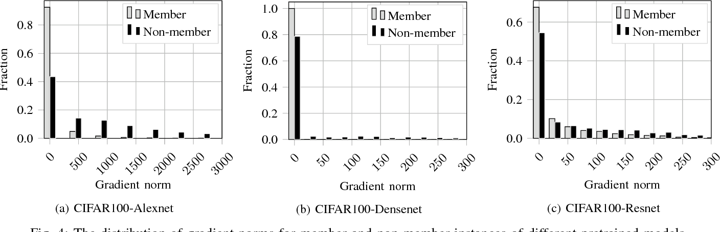 Figure 4 for Comprehensive Privacy Analysis of Deep Learning: Stand-alone and Federated Learning under Passive and Active White-box Inference Attacks
