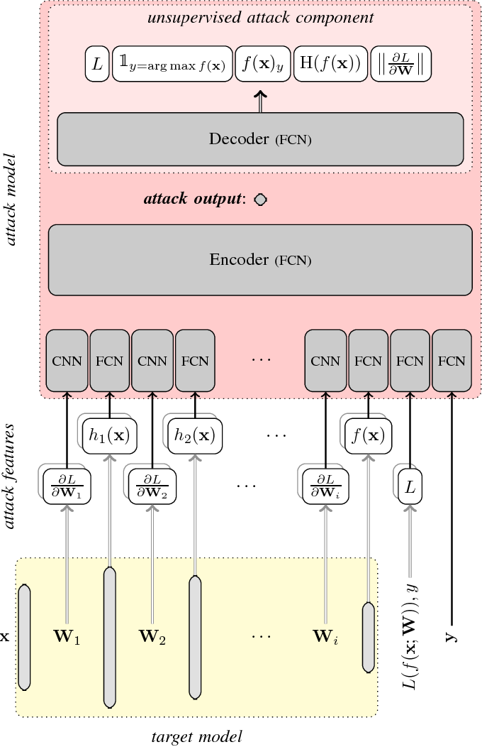 Figure 1 for Comprehensive Privacy Analysis of Deep Learning: Stand-alone and Federated Learning under Passive and Active White-box Inference Attacks