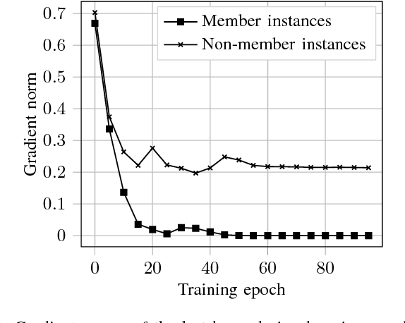Figure 2 for Comprehensive Privacy Analysis of Deep Learning: Stand-alone and Federated Learning under Passive and Active White-box Inference Attacks