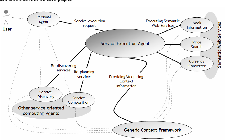 Executing semantic web services with a context aware service figure 1 ccuart Choice Image
