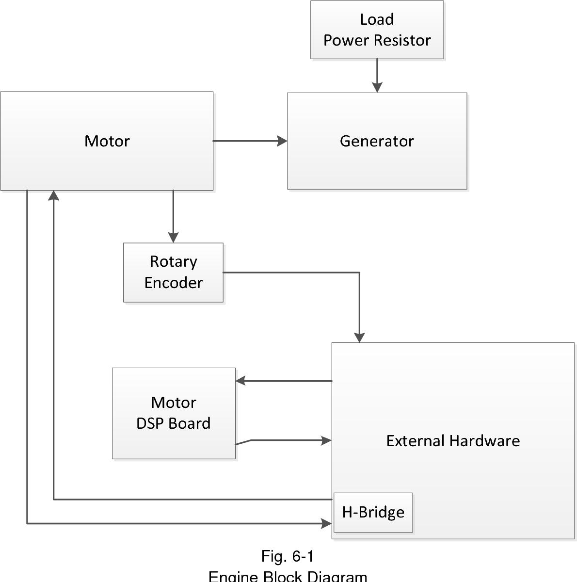 File  Block Diagram In Control System