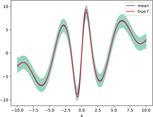 Figure 1 for Ensemble Kalman Filtering for Online Gaussian Process Regression and Learning