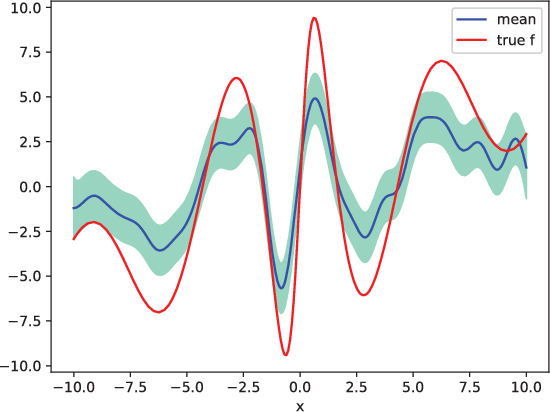 Figure 3 for Ensemble Kalman Filtering for Online Gaussian Process Regression and Learning