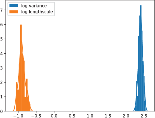 Figure 2 for Ensemble Kalman Filtering for Online Gaussian Process Regression and Learning