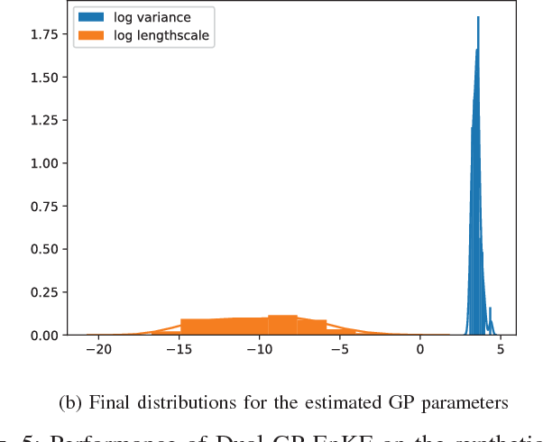 Figure 4 for Ensemble Kalman Filtering for Online Gaussian Process Regression and Learning