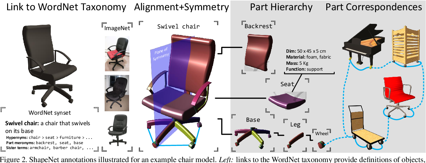 Figure 3 for ShapeNet: An Information-Rich 3D Model Repository