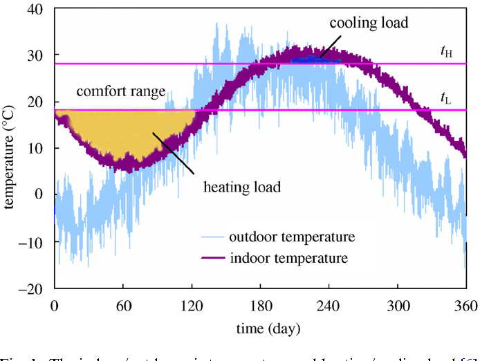 Application of latent heat thermal energy storage in buildings