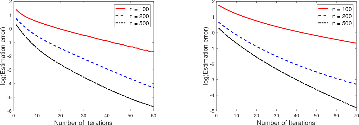 Figure 2 for Recovery of simultaneous low rank and two-way sparse coefficient matrices, a nonconvex approach