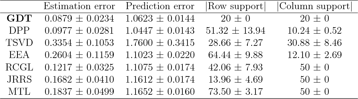 Figure 3 for Recovery of simultaneous low rank and two-way sparse coefficient matrices, a nonconvex approach