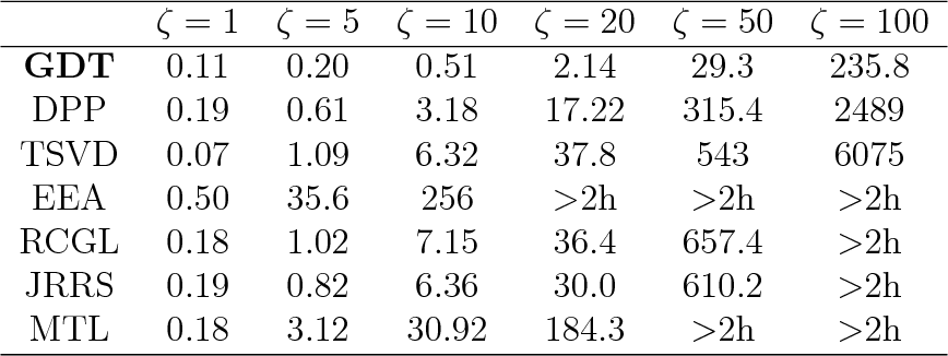 Figure 4 for Recovery of simultaneous low rank and two-way sparse coefficient matrices, a nonconvex approach