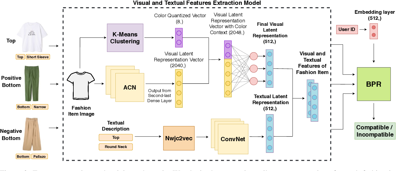 Figure 2 for PAI-BPR: Personalized Outfit Recommendation Scheme with Attribute-wise Interpretability