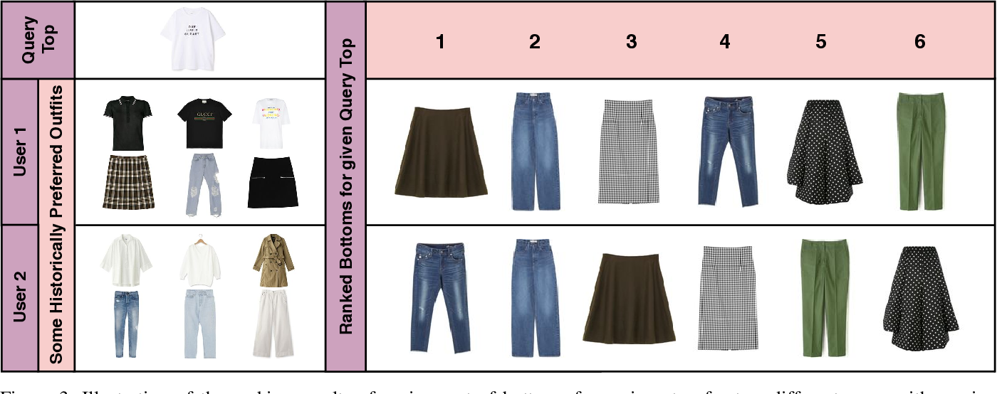 Figure 3 for PAI-BPR: Personalized Outfit Recommendation Scheme with Attribute-wise Interpretability