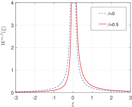 Figure 1 for Extracting Governing Laws from Sample Path Data of Non-Gaussian Stochastic Dynamical Systems