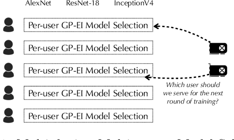 Figure 1 for AutoML from Service Provider's Perspective: Multi-device, Multi-tenant Model Selection with GP-EI