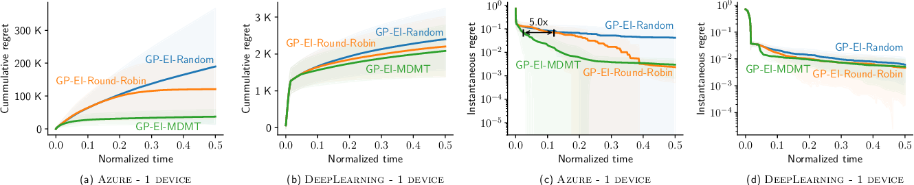 Figure 2 for AutoML from Service Provider's Perspective: Multi-device, Multi-tenant Model Selection with GP-EI