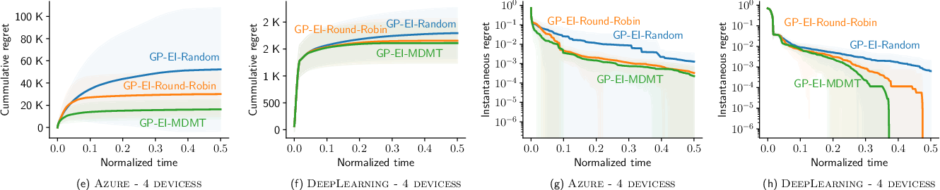 Figure 4 for AutoML from Service Provider's Perspective: Multi-device, Multi-tenant Model Selection with GP-EI