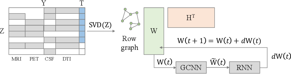 Figure 1 for Multi-modal Disease Classification in Incomplete Datasets Using Geometric Matrix Completion