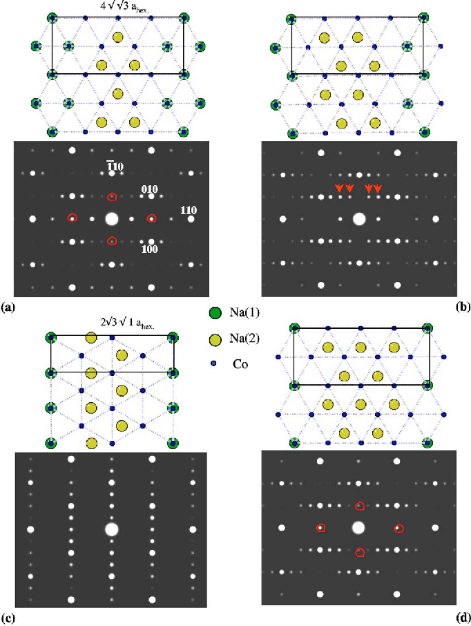 Figure 1 from Ab initio study of sodium ordering in Na0 75CoO2and