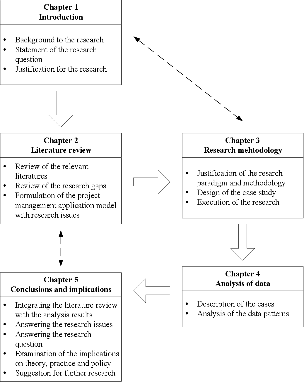 PDF] Application of the project management body of knowledge and