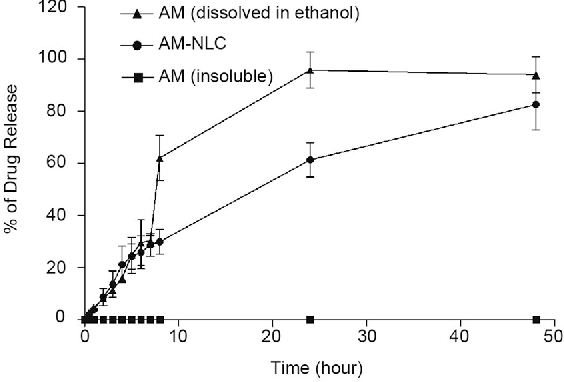 Nanocarrier-mediated delivery of α-mangostin for non