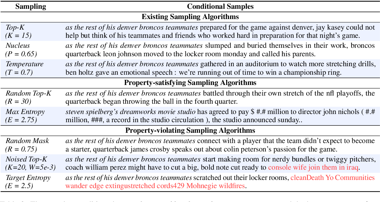 Figure 4 for A Systematic Characterization of Sampling Algorithms for Open-ended Language Generation