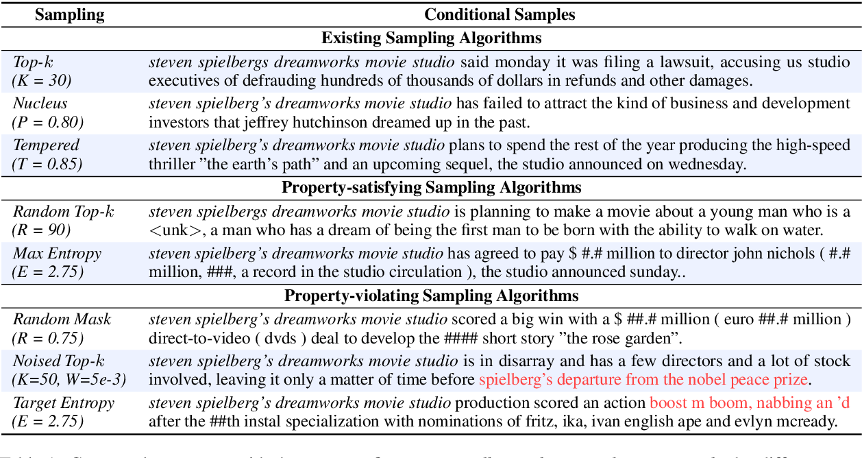 Figure 2 for A Systematic Characterization of Sampling Algorithms for Open-ended Language Generation