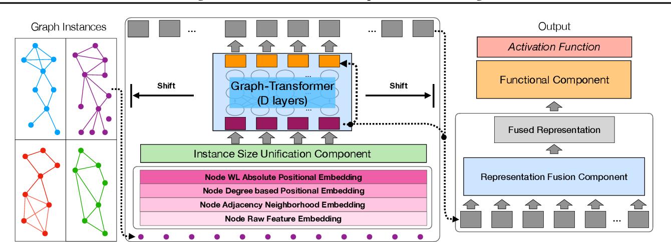 Figure 1 for Segmented Graph-Bert for Graph Instance Modeling