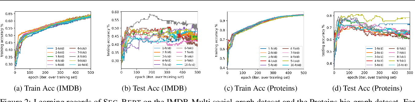 Figure 3 for Segmented Graph-Bert for Graph Instance Modeling