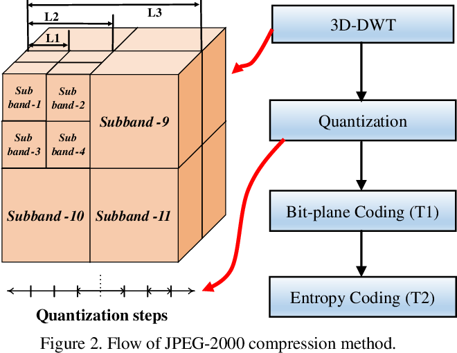 Figure 4 for Machine Vision Guided 3D Medical Image Compression for Efficient Transmission and Accurate Segmentation in the Clouds