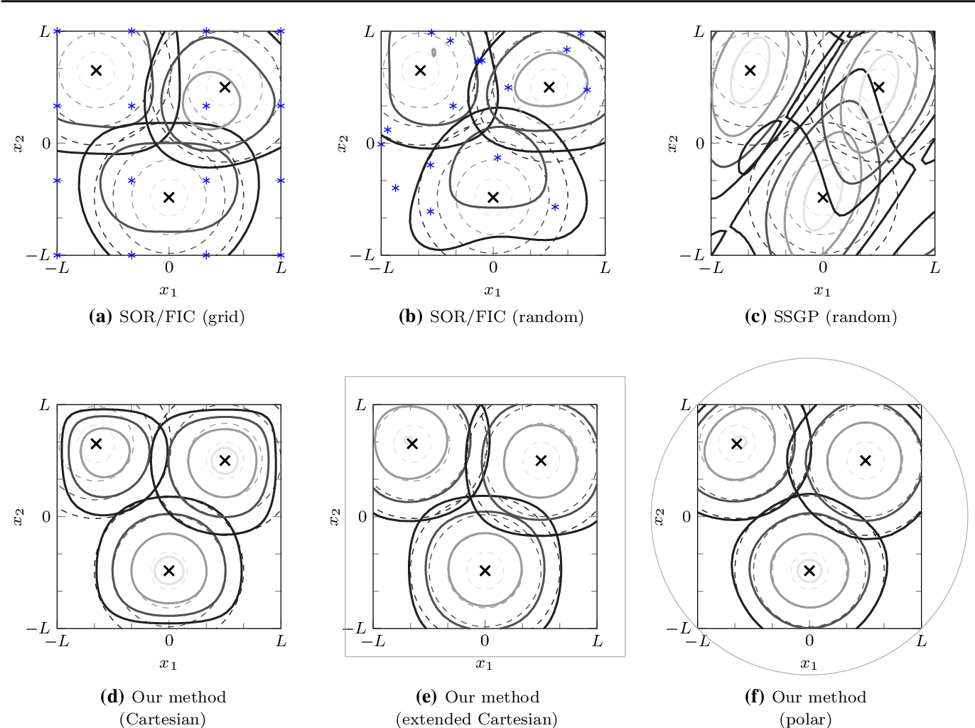 Figure 4 for Hilbert Space Methods for Reduced-Rank Gaussian Process Regression