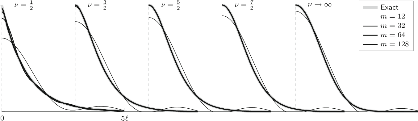 Figure 1 for Hilbert Space Methods for Reduced-Rank Gaussian Process Regression
