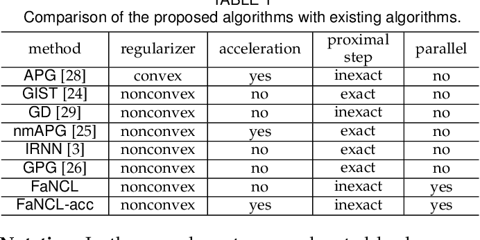 Figure 1 for Large-Scale Low-Rank Matrix Learning with Nonconvex Regularizers